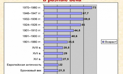 Рейтинг стран мира по уровню продолжительности жизни